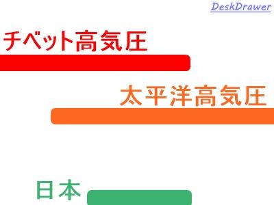 ダブル高気圧に覆われる日本